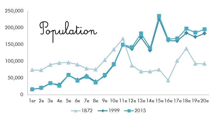 パリ各区の人口